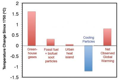 Figure 1: The second column represents the estimated total contribution (in oC) to global warming since 1750 of BC-containing soot particle; data included through 2006, Jacobson 2004)