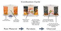 Combustion Cycle