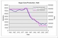 Sugar Cane Prodcution