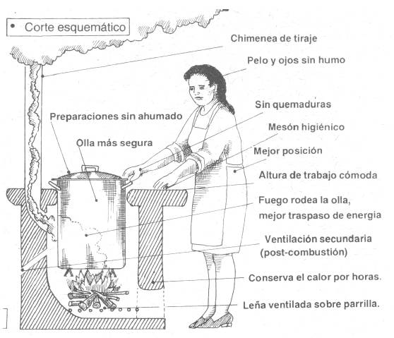 Corte esquematico