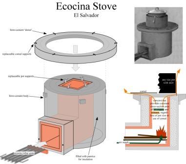 Ecocina Stove